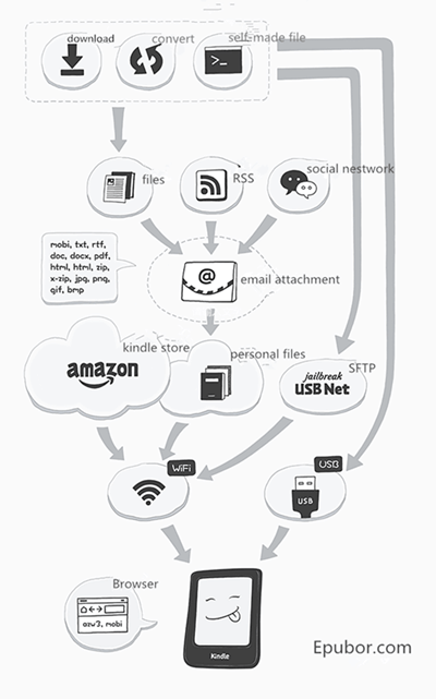 kindle-ebook-transfer-flow